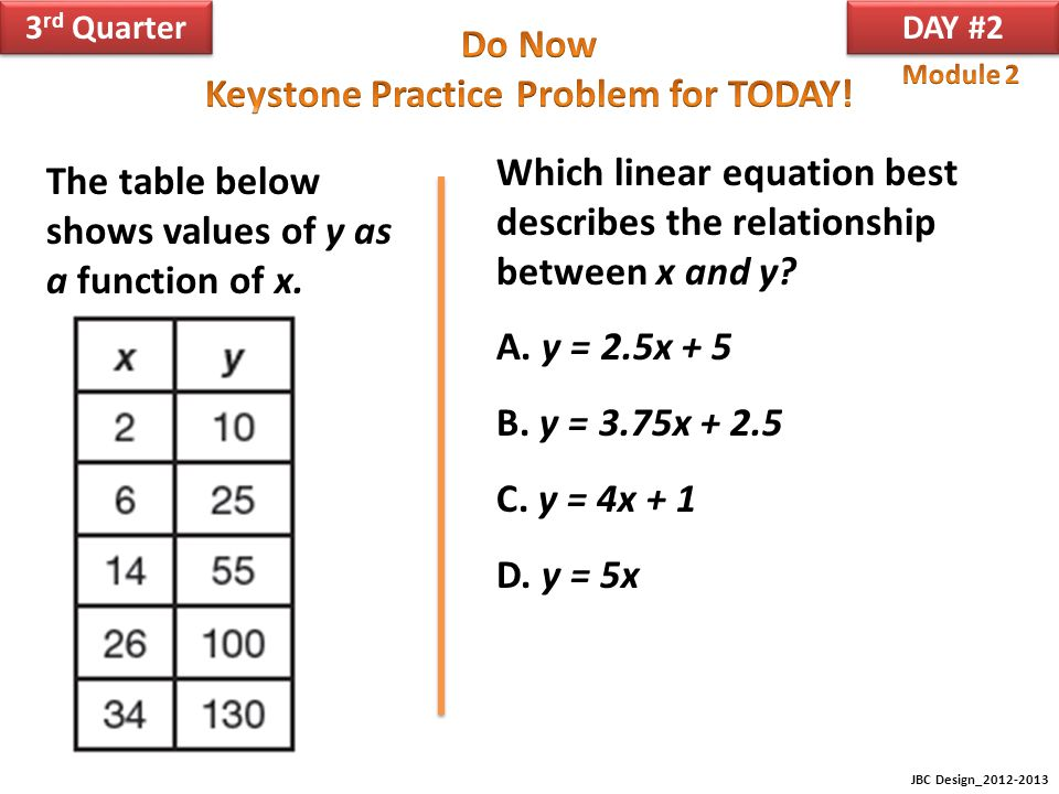 Which linear equation best describes the relationship between x and y