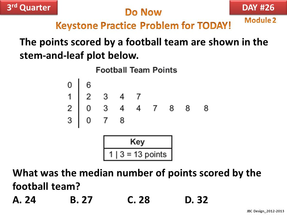 What was the median number of points scored by the football team