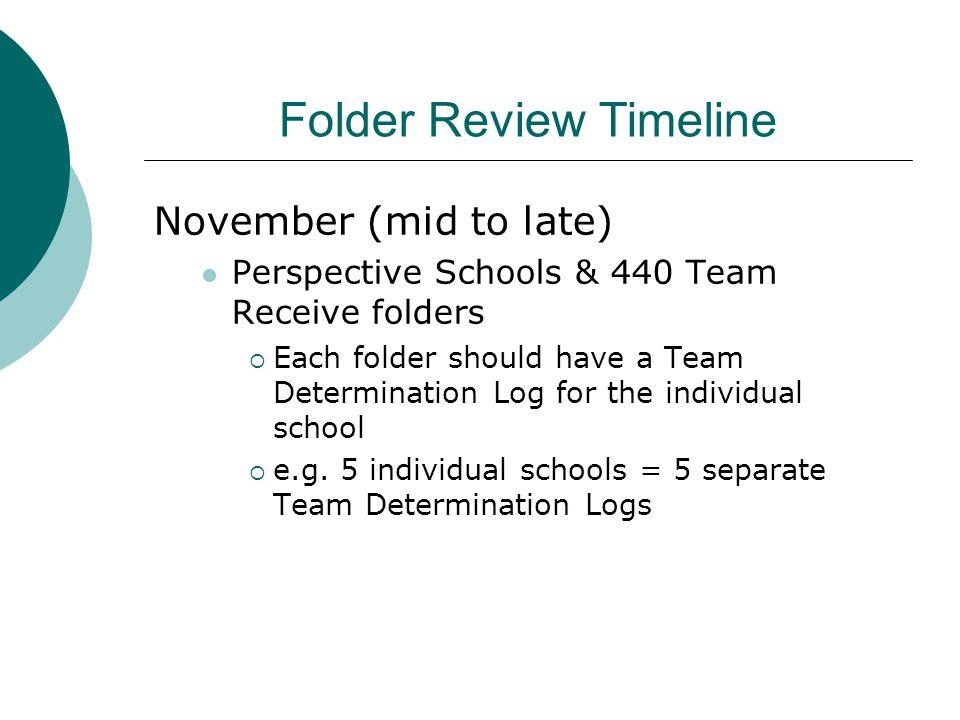 Folder Review Timeline