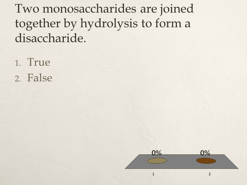 Two monosaccharides are joined together by hydrolysis to form a disaccharide.