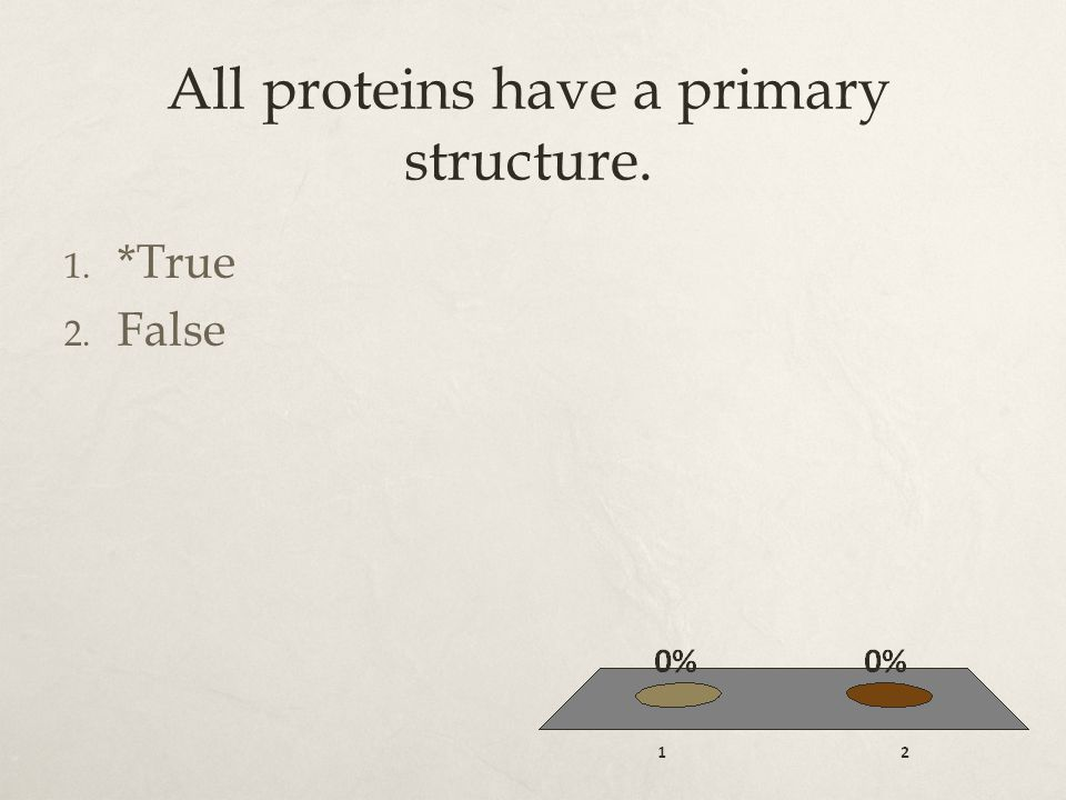 All proteins have a primary structure.