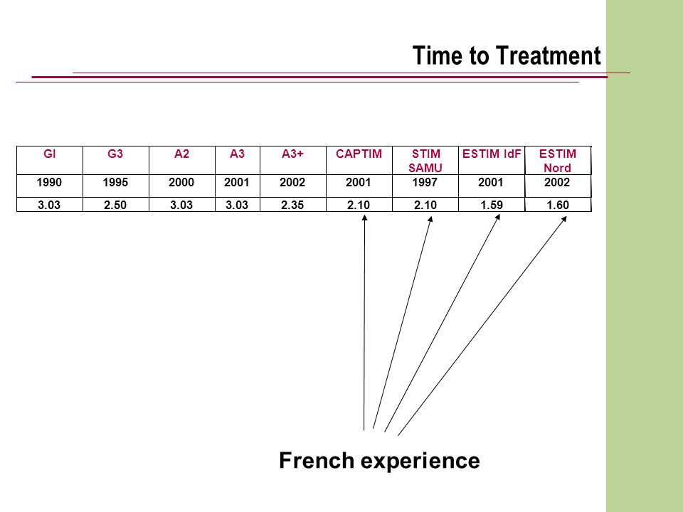 Time to Treatment French experience GI G3 A2 A3 A3+ CAPTIM STIM