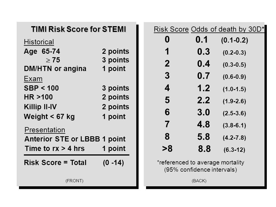 TIMI Risk Score for STEMI