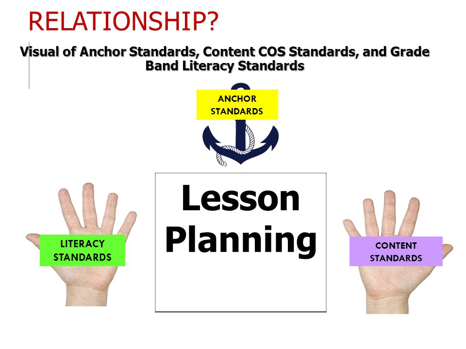 Lesson Planning Relationship