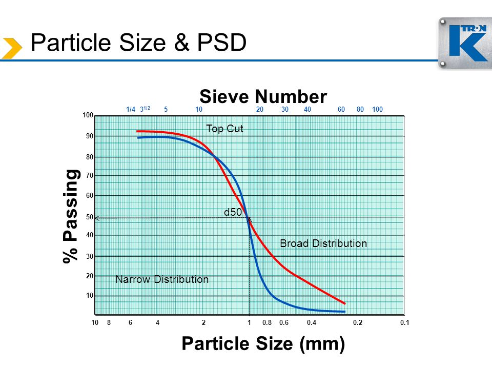 Particle Size & PSD Sieve Number % Passing Particle Size (mm)