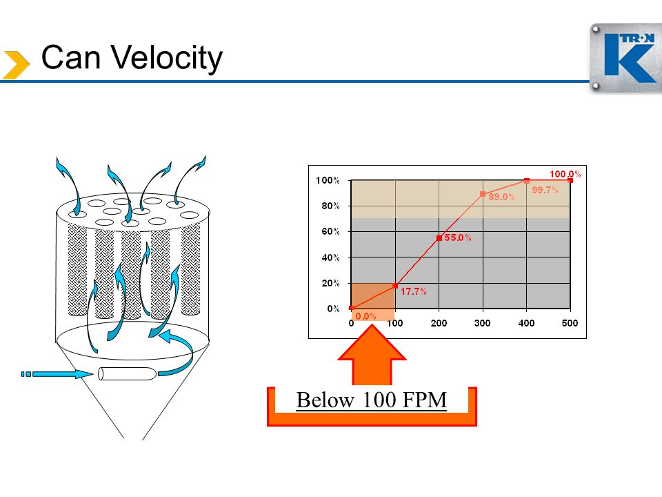 Can Velocity Below 100 FPM.