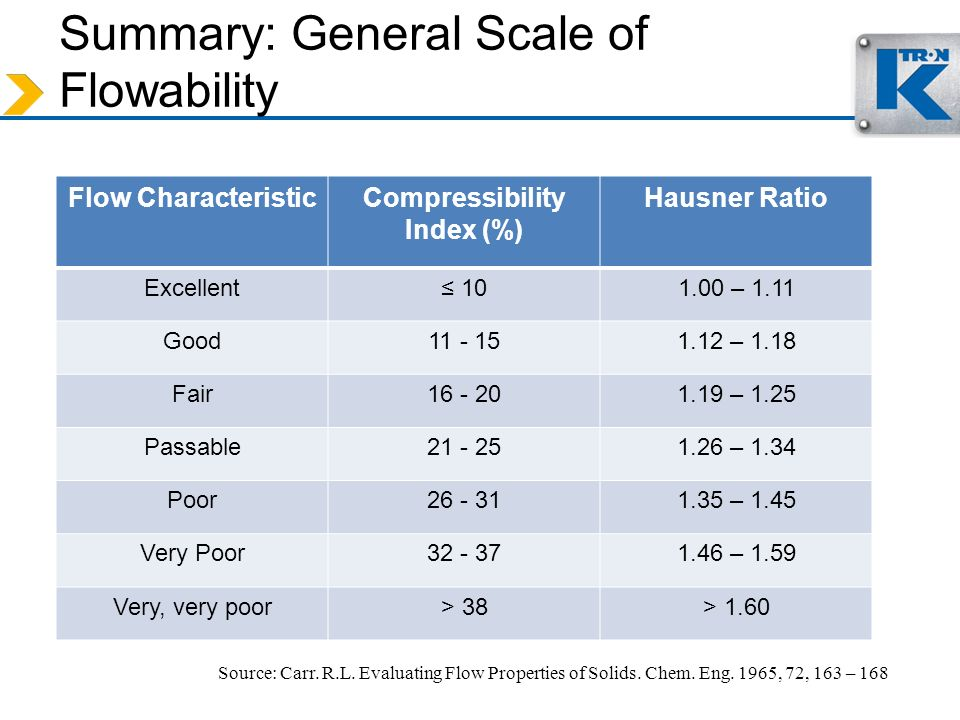 Summary: General Scale of Flowability