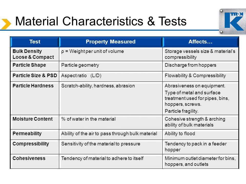 Material Characteristics & Tests
