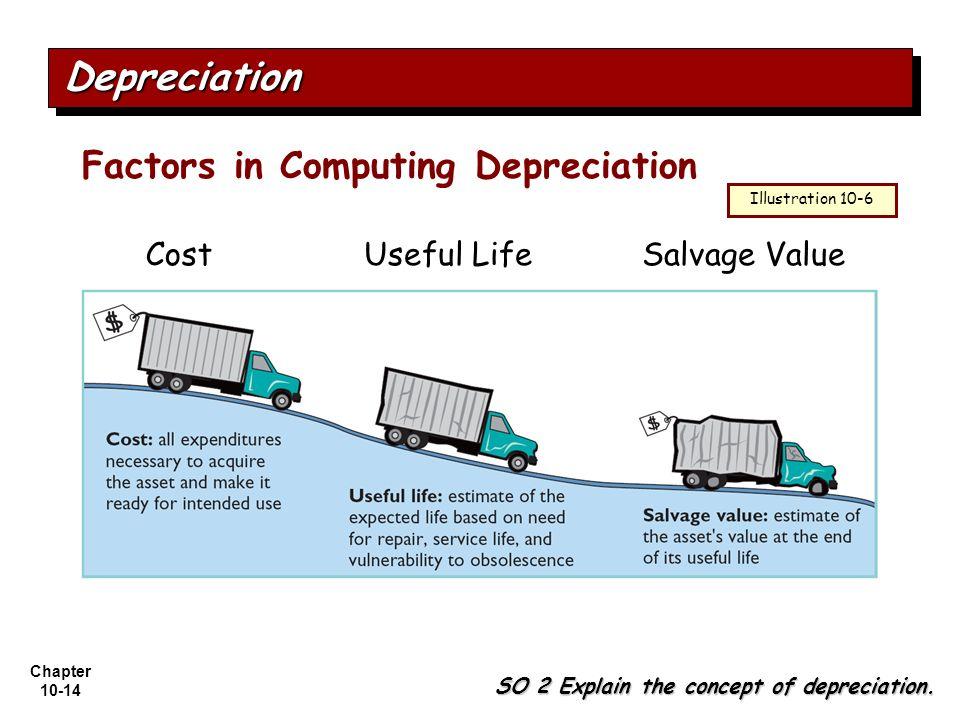 Depreciation Factors in Computing Depreciation Cost Useful Life