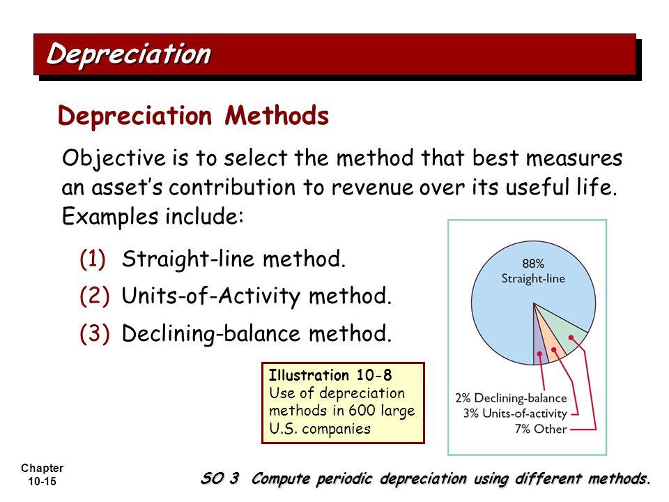 Depreciation Depreciation Methods