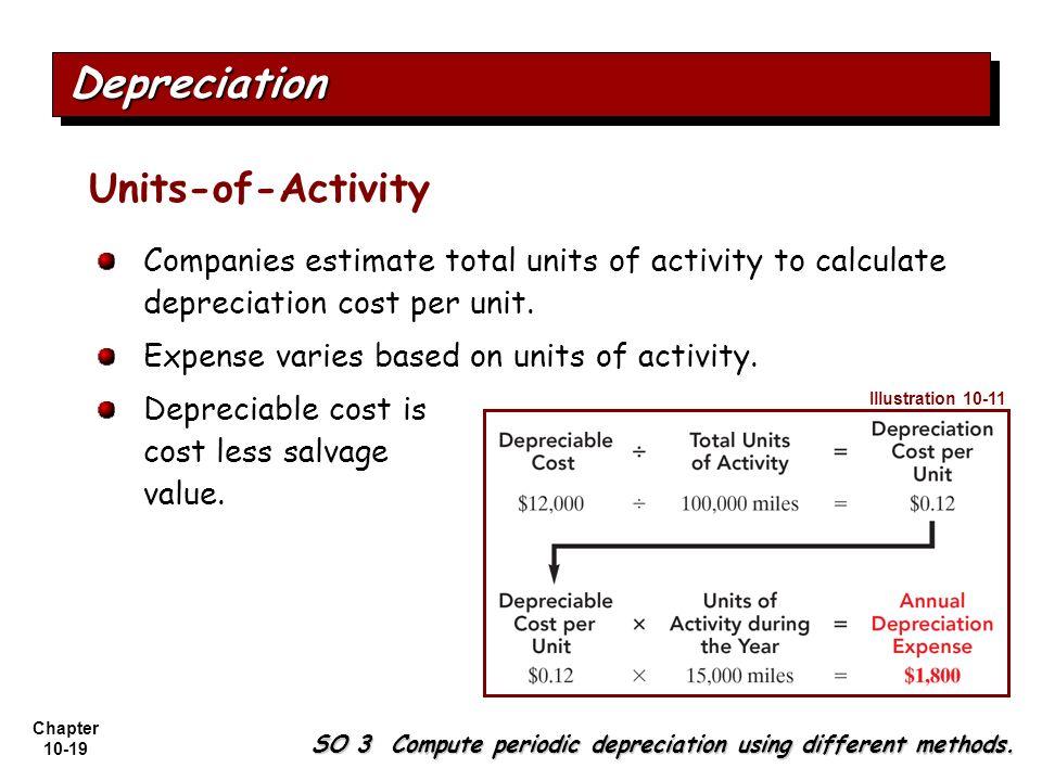 Depreciation Units-of-Activity