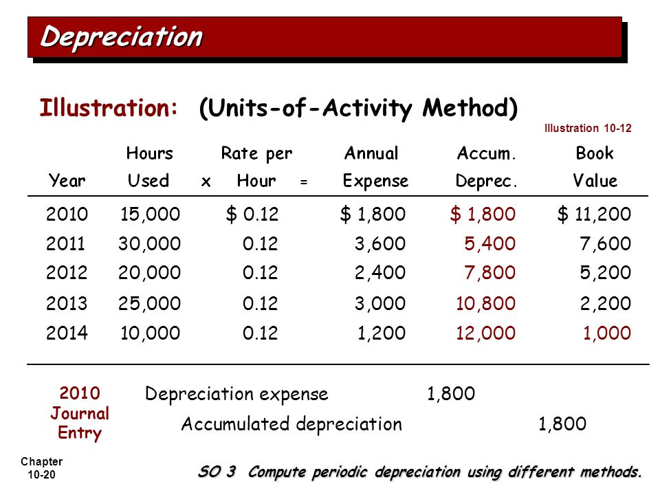 Depreciation Illustration: (Units-of-Activity Method) 2010 15,000