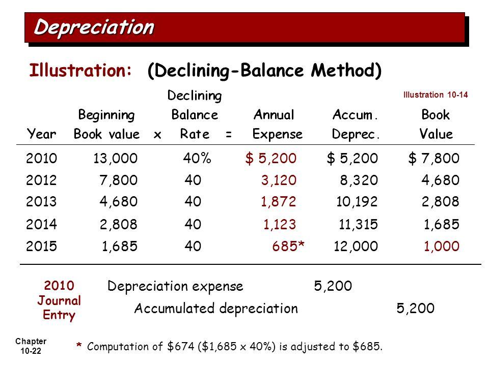 Depreciation Illustration: (Declining-Balance Method) 2010 13,000 40%