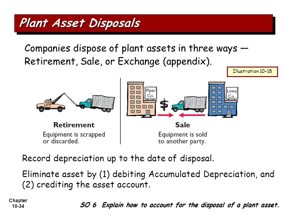 Plant Asset Disposals Companies dispose of plant assets in three ways —Retirement, Sale, or Exchange (appendix).