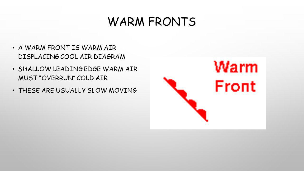 Warm Fronts A warm front is warm air displacing cool air diagram