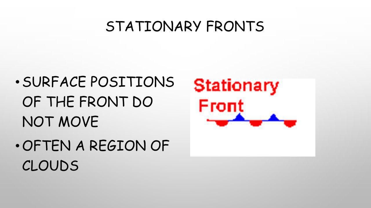 Stationary Fronts Surface positions of the front do not move Often a region of clouds