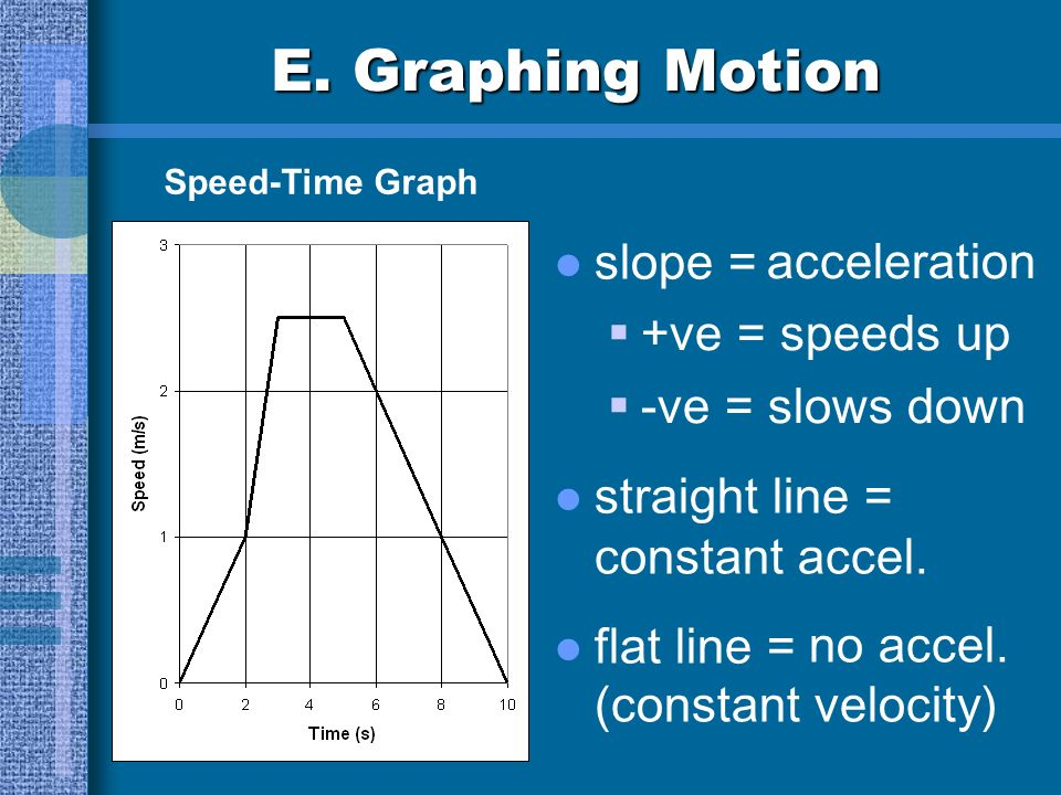 E. Graphing Motion acceleration slope = +ve = speeds up