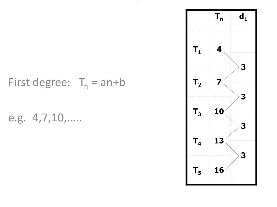 First degree: Tn = an+b e.g. 4,7,10,…..