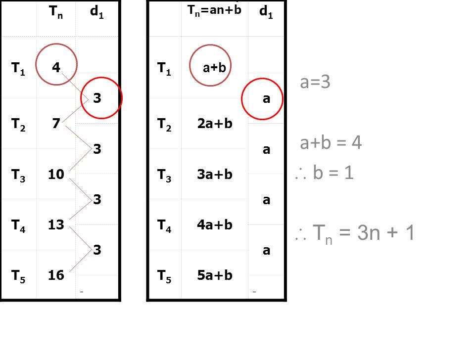 a=3 a+b = 4 ∴ b = 1 ∴ Tn = 3n + 1 Tn d1 T1 4 3 T2 7 T3 10 T4 13 T5 16