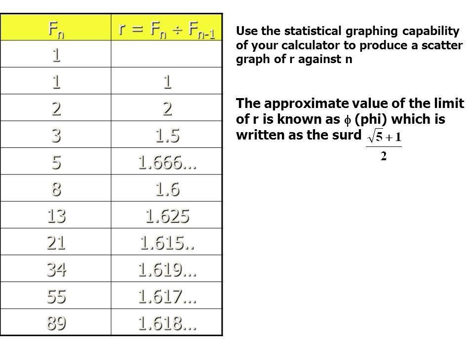 Fn r = Fn  Fn-1. 1. 2. 3. 1.5. 5. 1.666… 8. 1.6. 13. 1.625. 21. 1.615.. 34. 1.619… 55.