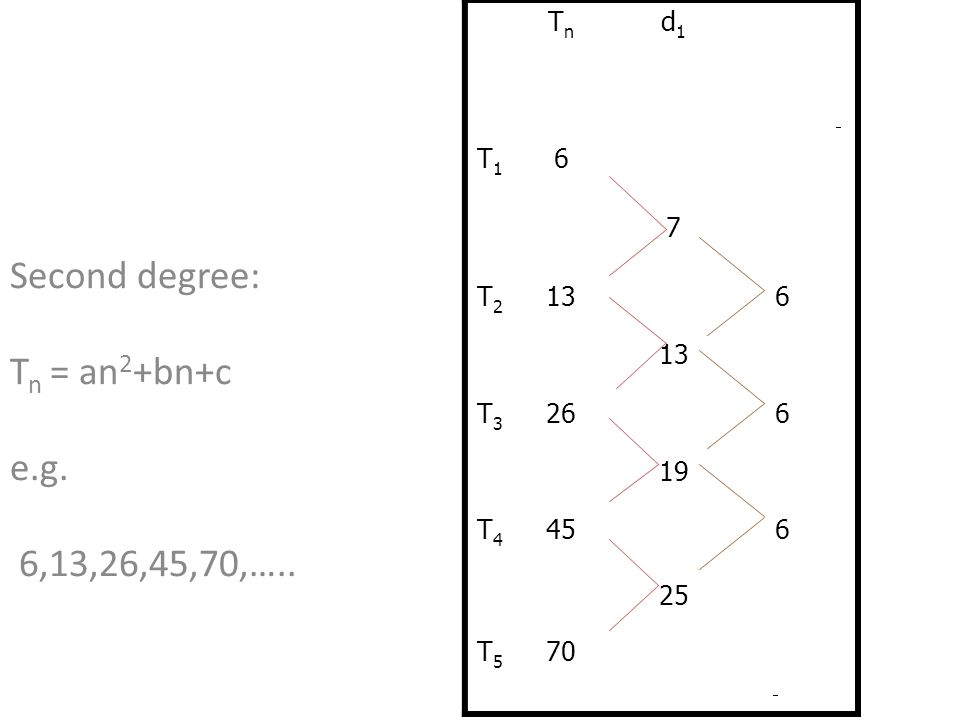 Second degree: Tn = an2+bn+c e.g. 6,13,26,45,70,…..