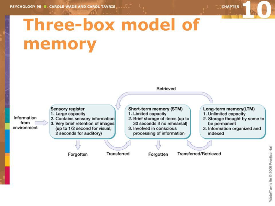 Three-box model of memory