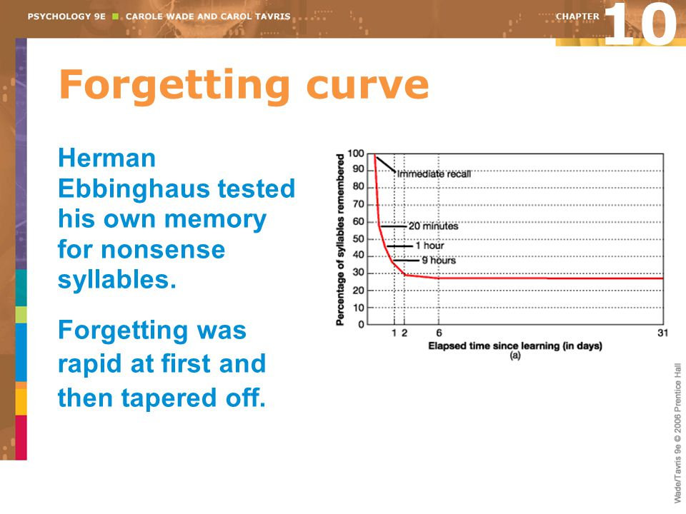 10 Forgetting curve. Herman Ebbinghaus tested his own memory for nonsense syllables.