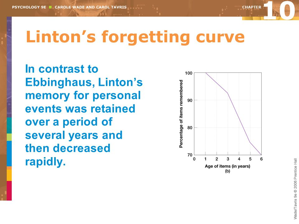 Linton's forgetting curve