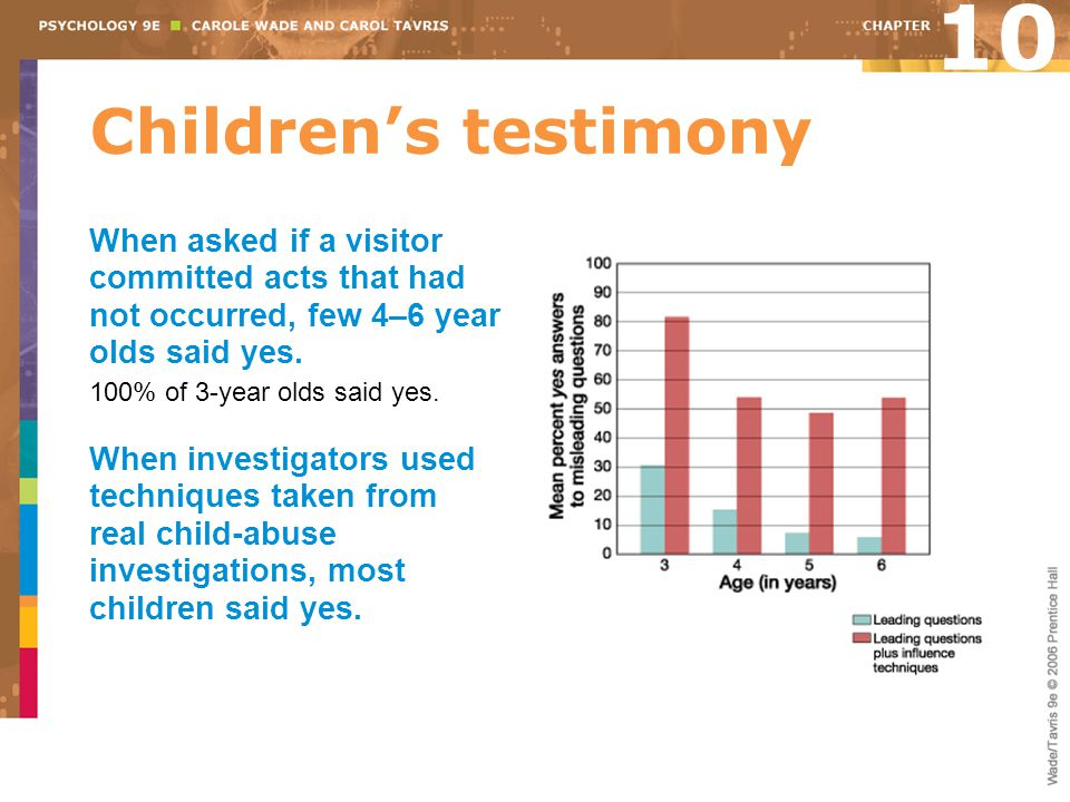 10 Children's testimony. When asked if a visitor committed acts that had not occurred, few 4–6 year olds said yes.