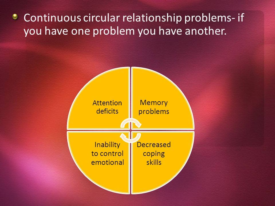 Continuous circular relationship problems- if you have one problem you have another.