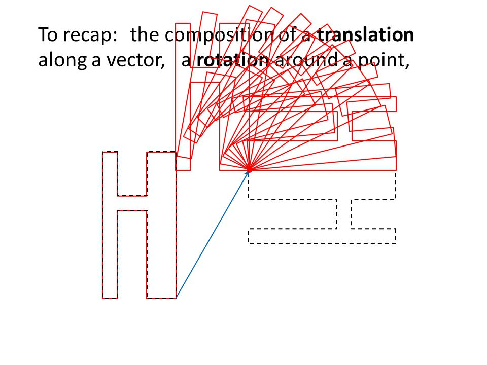 To recap: the composition of a translation along a vector, a rotation around a point,