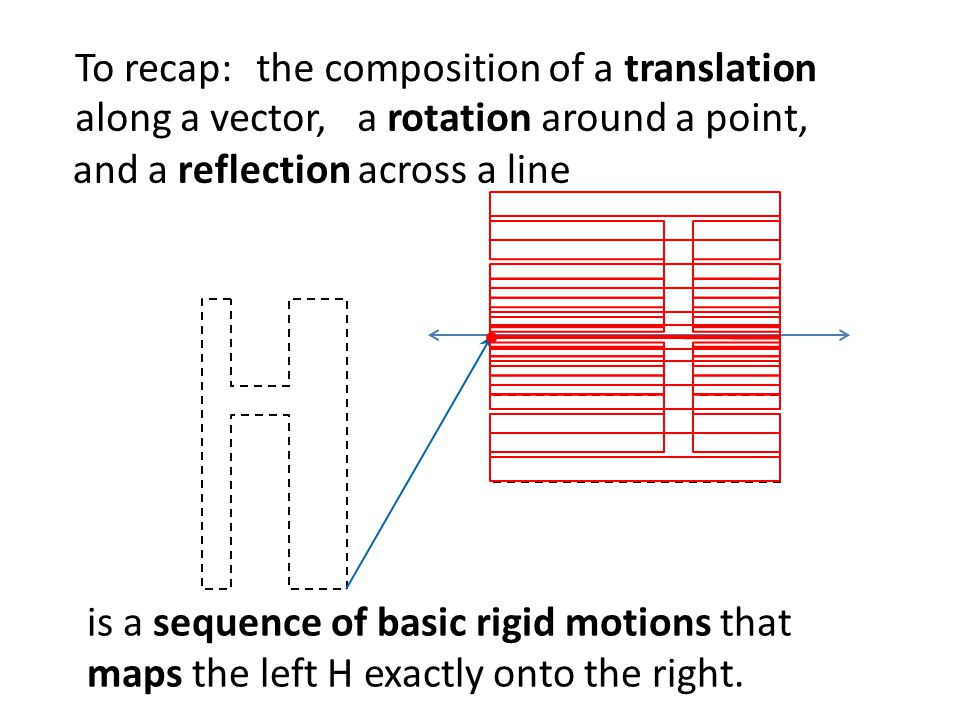 To recap: the composition of a translation. along a vector, a rotation around a point, and a reflection across a line.