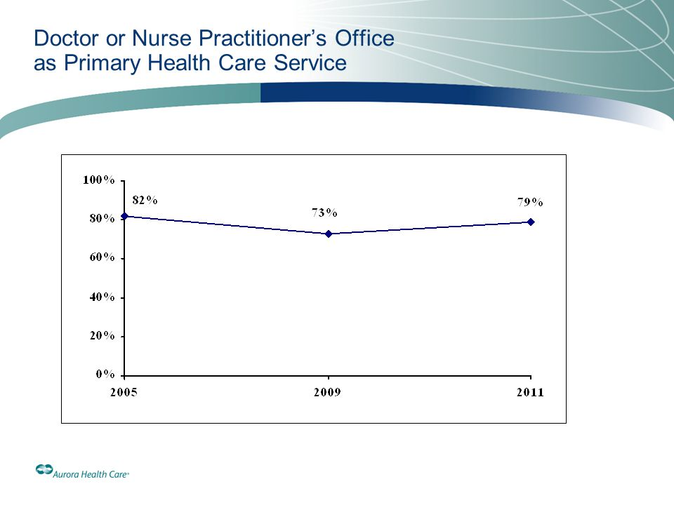 Doctor or Nurse Practitioner's Office as Primary Health Care Service