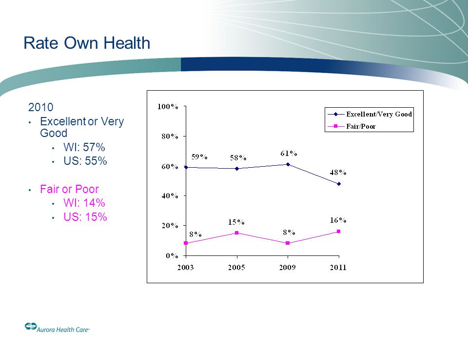 Rate Own Health 2010 Excellent or Very Good WI: 57% US: 55%