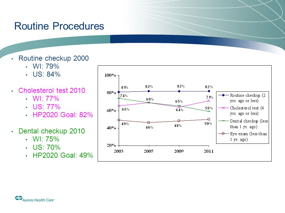 Routine Procedures Routine checkup 2000 WI: 79% US: 84%