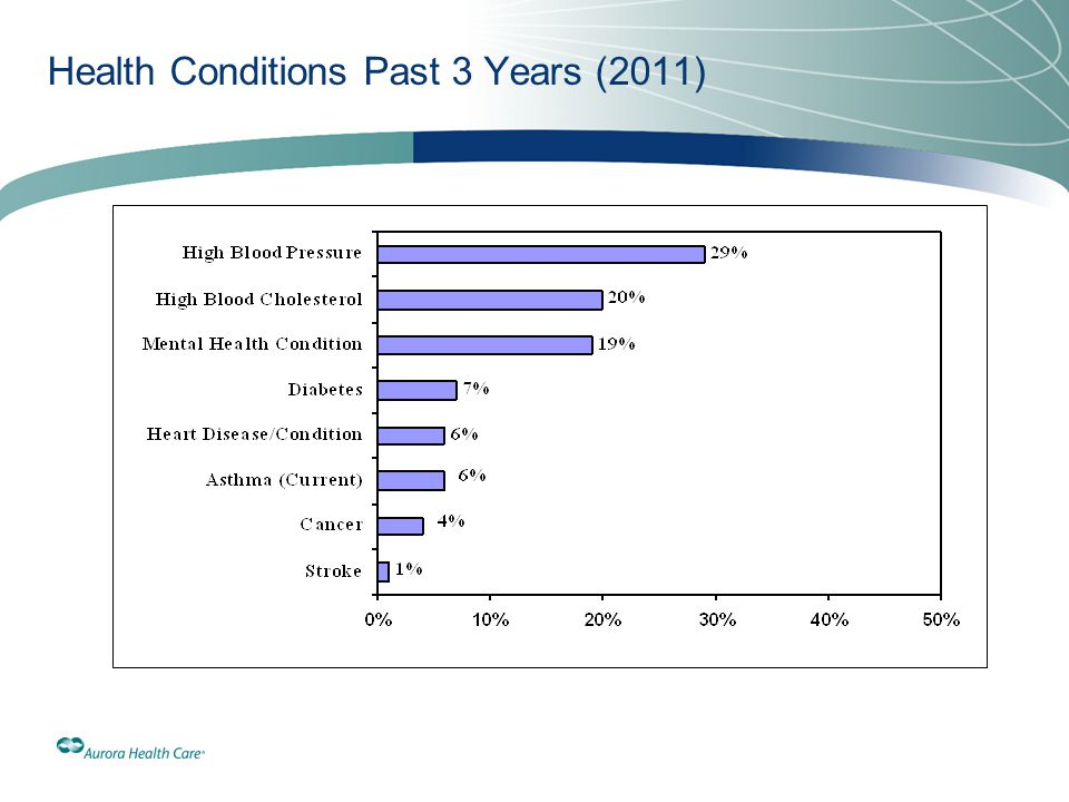 Health Conditions Past 3 Years (2011)