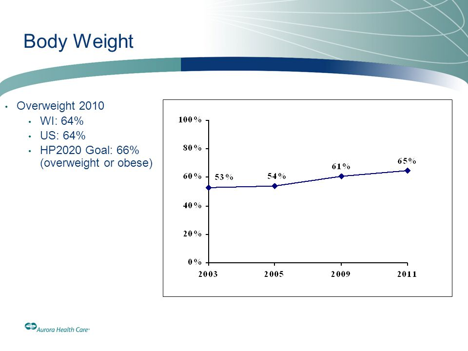 Body Weight Overweight 2010 WI: 64% US: 64%