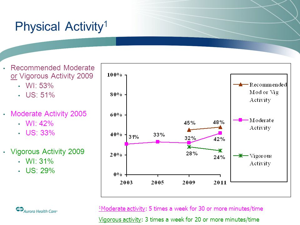 Physical Activity1 Recommended Moderate or Vigorous Activity 2009