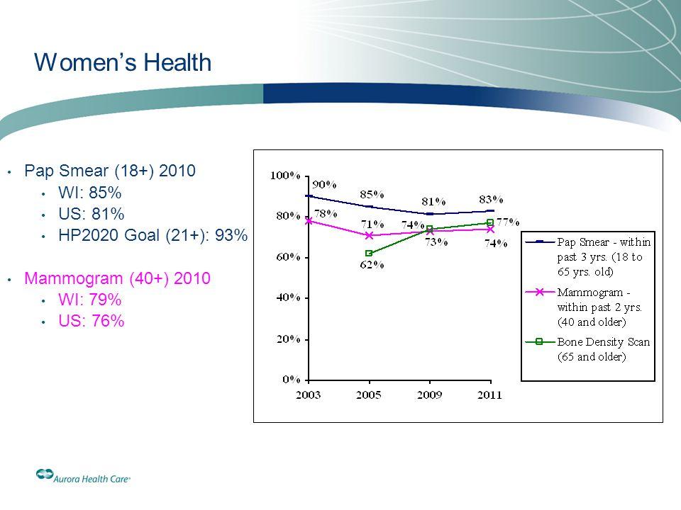 Women's Health Pap Smear (18+) 2010 WI: 85% US: 81%