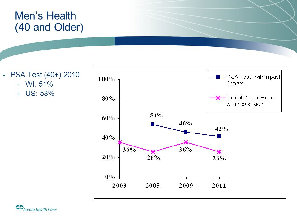 Men's Health (40 and Older)
