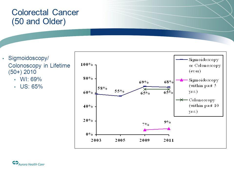 Colorectal Cancer (50 and Older)