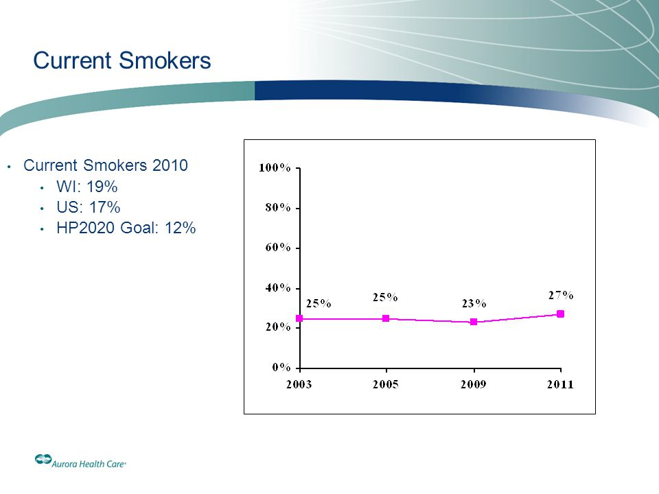 Current Smokers Current Smokers 2010 WI: 19% US: 17% HP2020 Goal: 12%