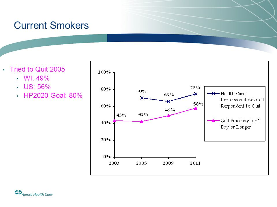 Current Smokers Tried to Quit 2005 WI: 49% US: 56% HP2020 Goal: 80%