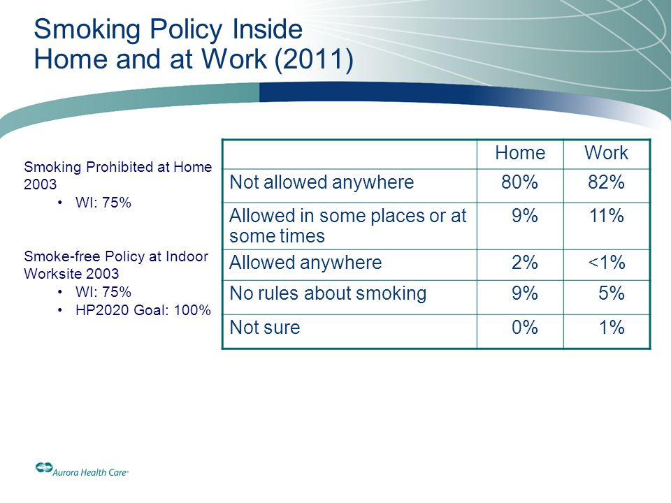 Smoking Policy Inside Home and at Work (2011)
