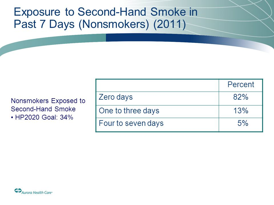 Exposure to Second-Hand Smoke in Past 7 Days (Nonsmokers) (2011)