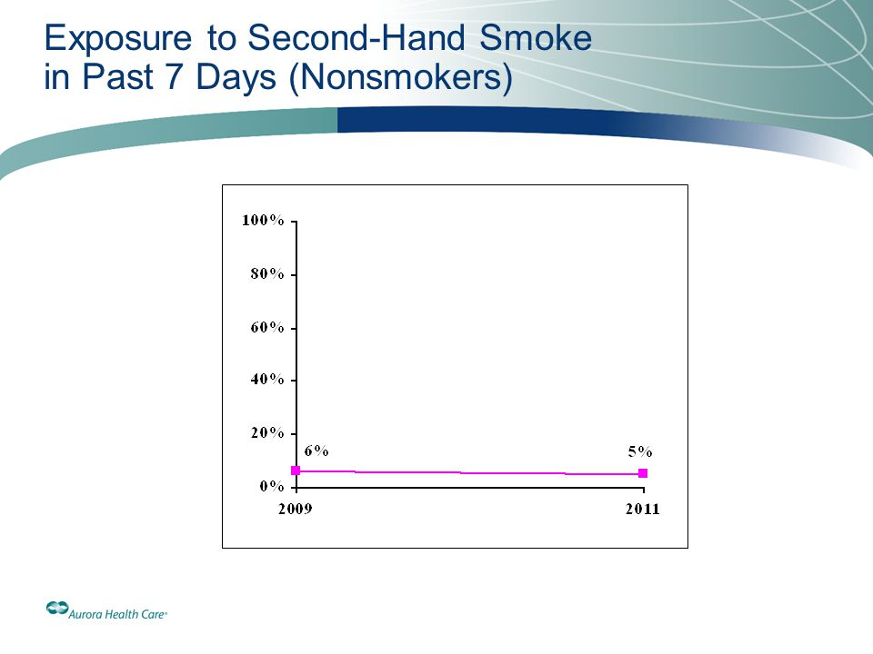 Exposure to Second-Hand Smoke in Past 7 Days (Nonsmokers)