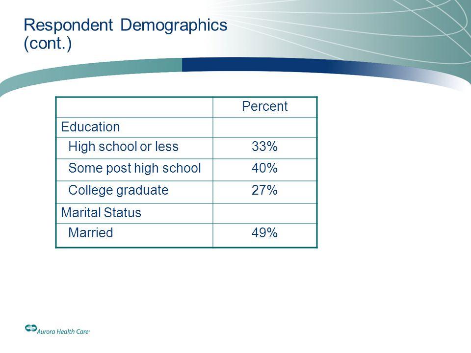 Respondent Demographics (cont.)