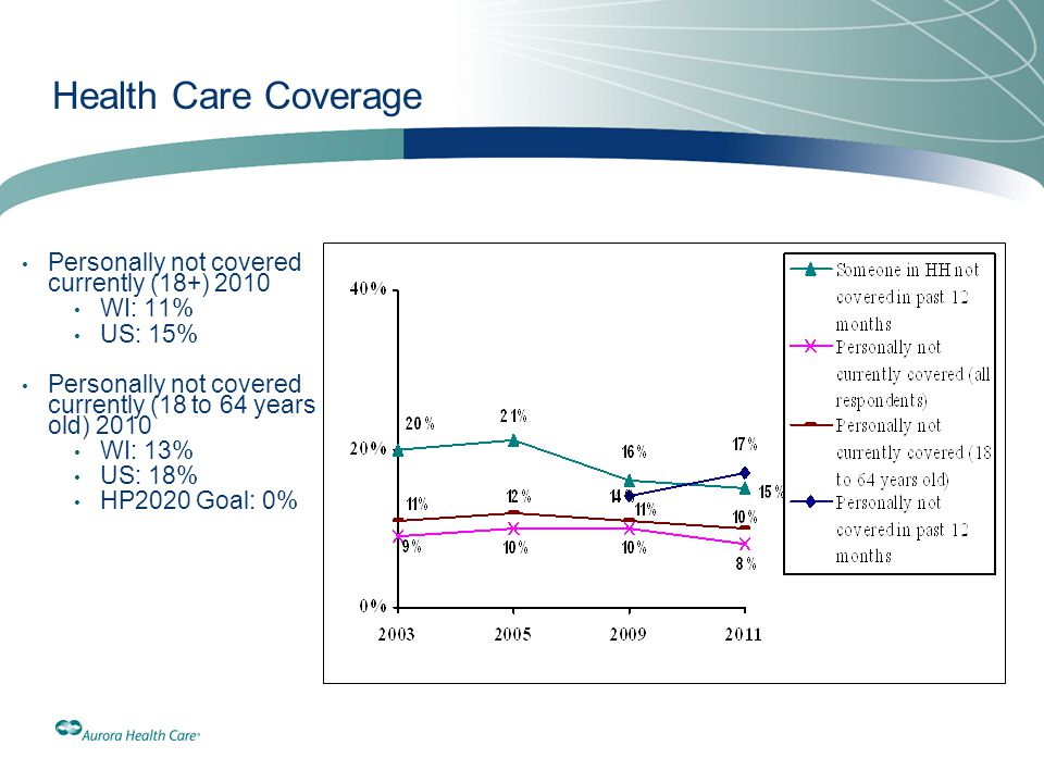 Health Care Coverage Personally not covered currently (18+) 2010