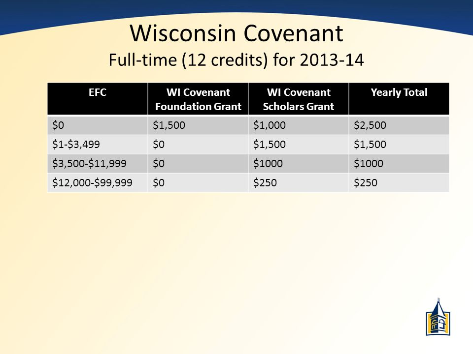 Wisconsin Covenant Full-time (12 credits) for 2013-14