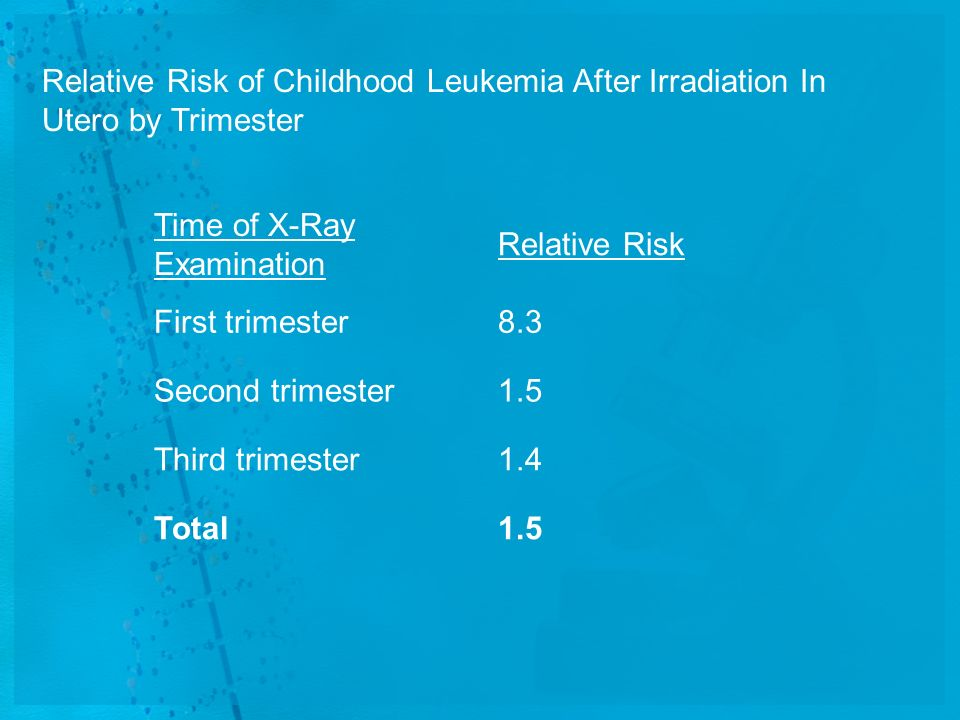 Relative Risk of Childhood Leukemia After Irradiation In Utero by Trimester
